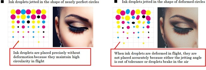 Ink droplets are placed precisely without deformation because they maintain high circularity in flight