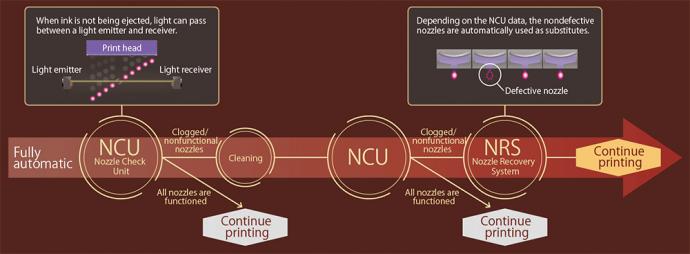 Đơn vị kiểm tra vòi phun (NCU) và Hệ thống thu hồi vòi phun (NRS)