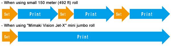 "When using ""Mimaki Vision Jet-X"" mini jumbo roll"