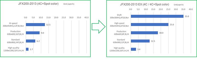 velocidade de impressão da mimaki jfx200 ex