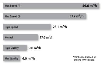 Print speed