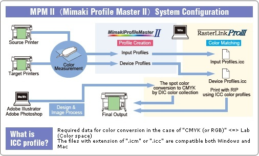 Feature | MimakiProfileMasterII | Software | MIMAKI