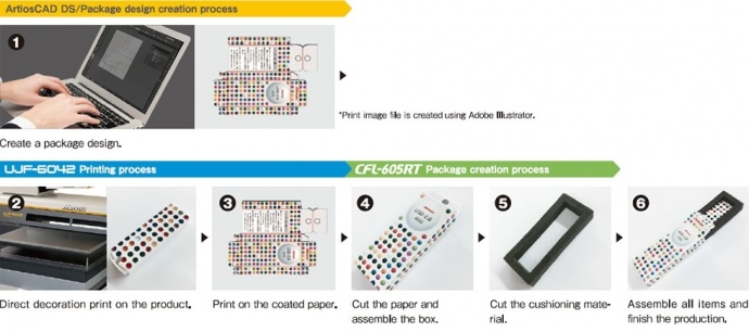 【Application】 Printing on USB memory and creating packaging