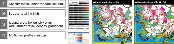Multicolor profile creation procedures
