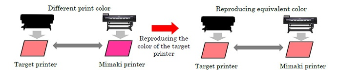 Feature | Mimaki Profile Master 3 | Software | MIMAKI