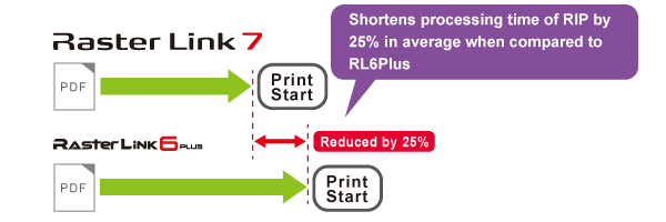 Shortens processing time of RIP by 25% in average when compared to RL6Plus