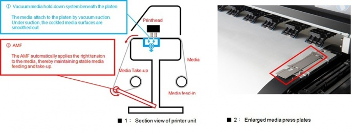 ■ 1: Section view of printer unit / ■ 2: Enlarged media press plates