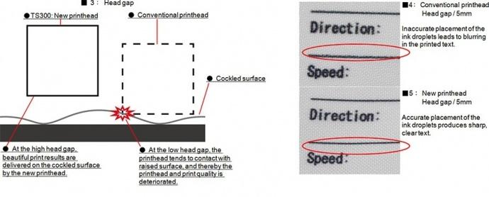 ■ 3: Head gap / ■4: Conventional printhead / ■5: New printhead