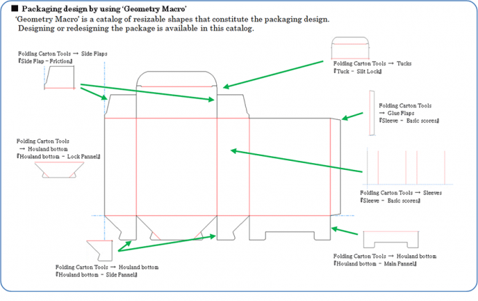 Packaging design by using 'Geometry Macro'