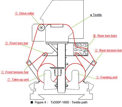 Figure 4: Tx300P-1800 - Textile path