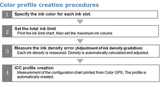 Color profile creation procedures