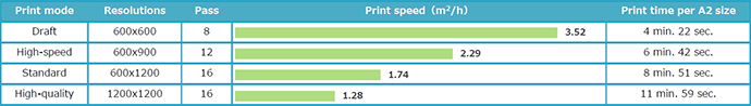 UJF-6042MkII: Print speed/6-color (C, M, Y, K, Lc, Lm) printing