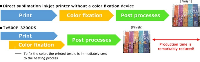 Printing and color fixation occur in a single printer unit