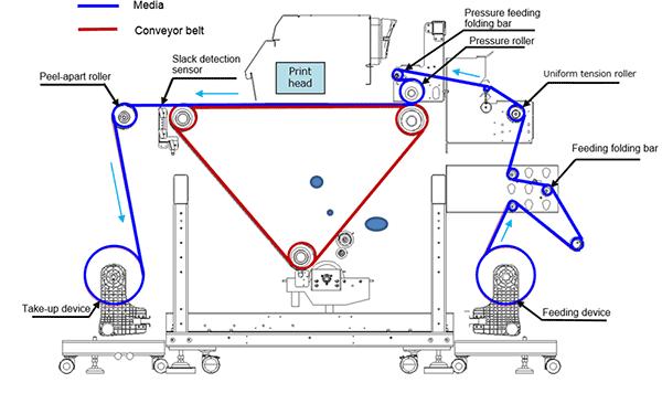Figure 1: Media transport mechanism image
