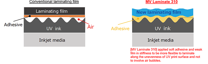 [MV Laminate 310] applied soft adhesive and weak film in stiffness to be more flexible to laminate along the unevenness of UV print surface and not to involve air bubbles.