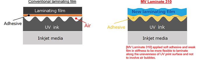 [MV Laminate 310] yumuşak yapışkan ve zayıf filmi UV baskı yüzeyindeki düzensizlik boyunca laminat haline getirmek ve hava kabarcığı içermemek için sertleştirdi.