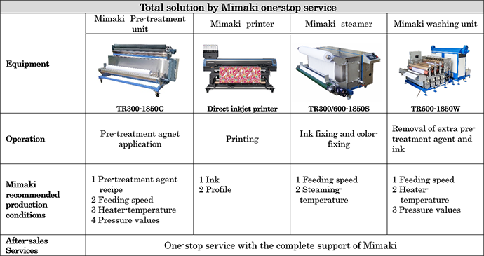 Total solution by Mimaki one-stop service