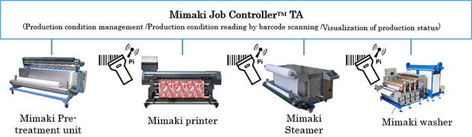 """Mimaki Job Controller™ TA"" Overview"