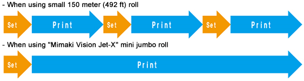 "When using ""Mimaki Vision Jet-X"" mini jumbo roll"