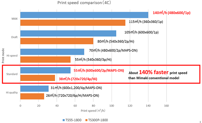 Print speed comparison (4C)