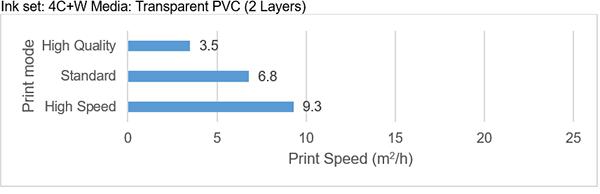 Print speed   Ink set: 4C+W Media: Transparent PVC (2 Layers)