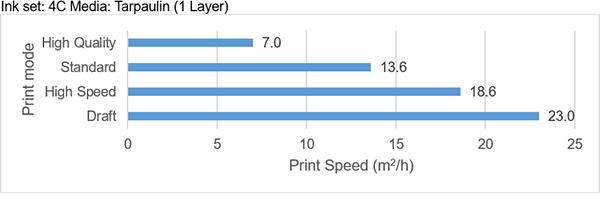 Print speed   Ink set: 4C Media: Tarpaulin (1 Layer)