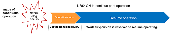 NRS: Image of continuous operation