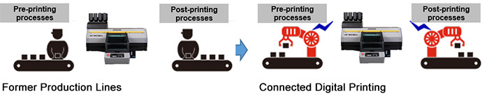 Former Production Lines -> Connected Digital Printing