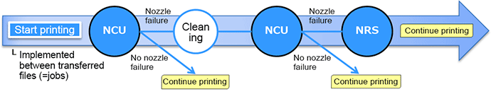 NCU (Nozzle Check Unit) and NRS (Nozzle Recovery System)
