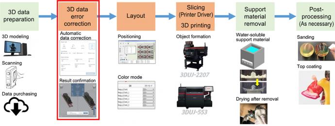 Workflow of 3D printing: Mimaki 3D Print prep Pro