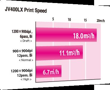 JV400-130/160LX JV400LX Print Speed